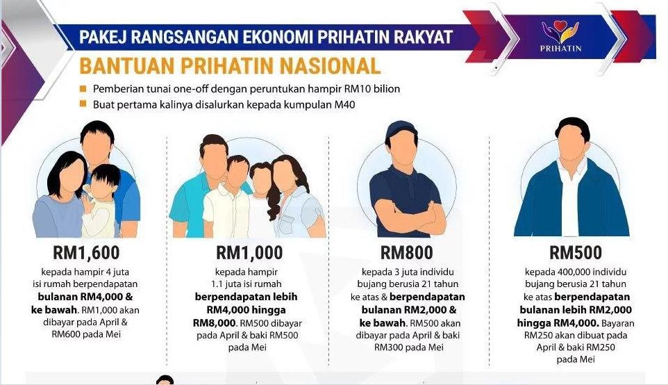 Cara Mohon Bantuan Prihatin Nasional RM200 untuk Pelajar IPT